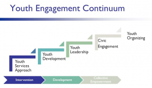 youth engagement continuum